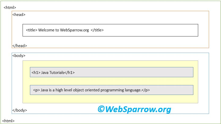 HTML- Introduction to Hypertext Markup Language - Websparrow