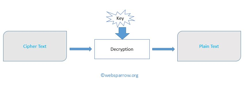 How to Encrypt and Decrypt data in Java