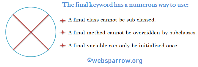 Java final keyword: final variable, method and class example