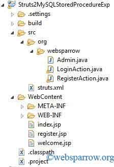 Struts 2 Login Example using MySQL database Stored Procedure
