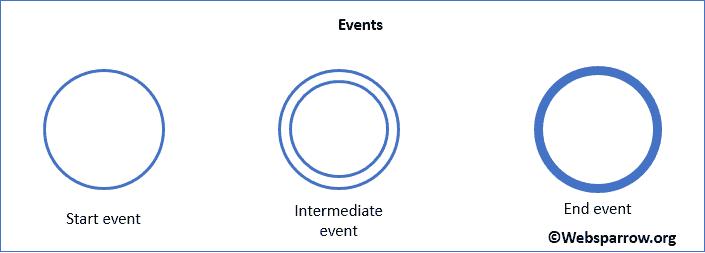 BPMN- Events
